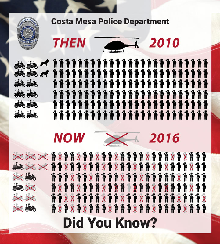 Did you know Costa Mesa PA Endorses Public Safety First